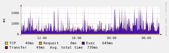 HTTP Variance